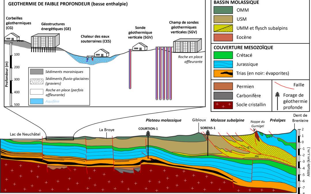 Plan sectoriel sur la protection des eaux souterraines du Canton de Fribourg, chapitre Géothermie